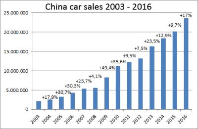 China-car-sales-graph-2003-2016