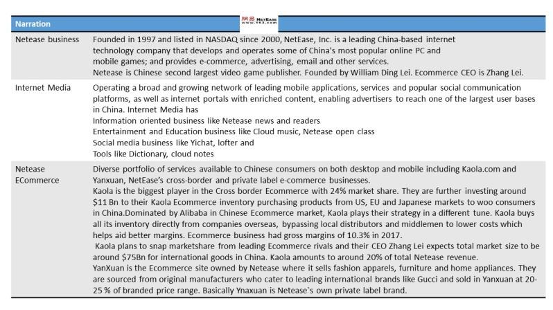 Netease analysis 1
