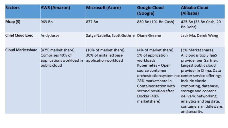 Cloud Business anaysis 1
