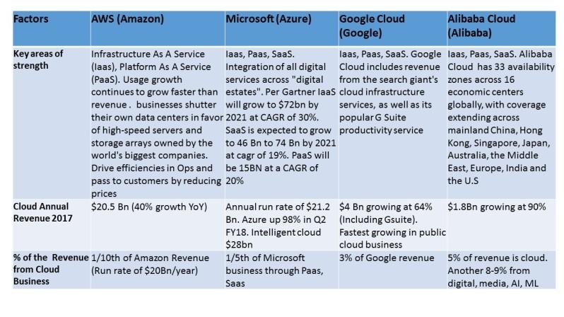 Cloud Business anaysis 2