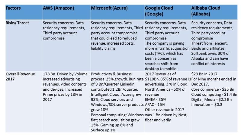 Cloud Business anaysis 3