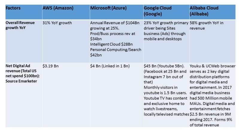 Cloud Business anaysis 4