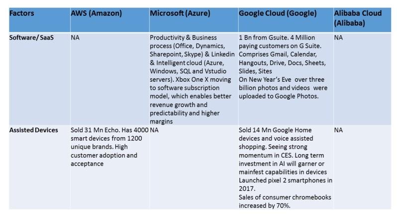 Cloud Business anaysis 5